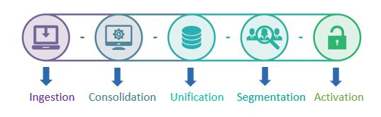 The pillars of a Customer Data Platform are shown. Ingestion of website behavior, social-platform data, email-derived data. Consolidation of data. Profile unification unifies all user data from 1st party and 3rd party data. Segmentation creates audiences according to user traits. Finally, activation, i.e. engaging with the audience segment for marketing purposes.