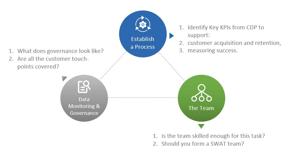 Image shows the key factors to consider before adopting a Customer Data Platform.
