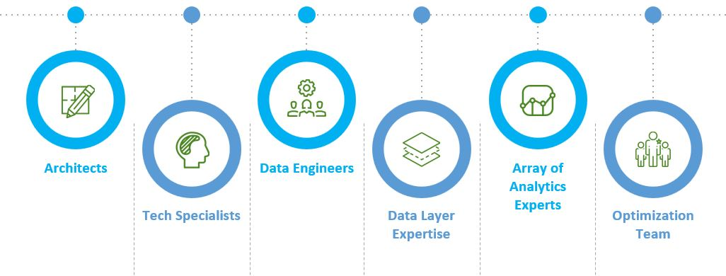 Image shows that the data analyses team must have the capacity to leverage your customer data platform (CDP). CDP Taskforce Skills: team implementing and leveraging a CDP should include customer data platform architects, data engineers or scientists, BI and data layer expertise, data analytics experts, and marketing optimization professionals.