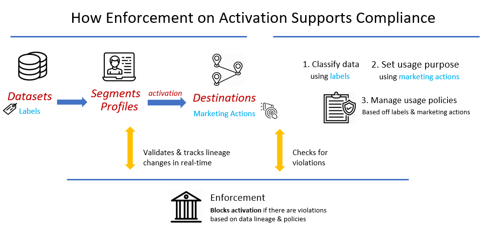 Image shows that a customer data platform (CDP) should provide enforcement of activation and prevent data violations. Major players in the CDP market such as Tealium's Audience Stream, Everage, Segment, Blueshift, and Exponea provide enforcement of activation.Image shows that a customer data platform (CDP) should provide enforcement of activation and prevent data violations. Major players in the CDP market such as Tealium's Audience Stream, Everage, Segment, Blueshift, and Exponea provide enforcement of activation.Image shows that a customer data platform (CDP) should provide enforcement of activation and prevent data violations. Major players in the CDP market such as Tealium's Audience Stream, Everage, Segment, Blueshift, and Exponea provide enforcement of activation.Image shows that a customer data platform (CDP) should provide enforcement of activation and prevent data violations. Major players in the CDP market such as Tealium's Audience Stream, Everage, Segment, Blueshift, and Exponea provide enforcement of activation.Image shows that a customer data platform (CDP) should provide enforcement of activation and prevent data violations. Major players in the CDP market such as Tealium's Audience Stream, Everage, Segment, Blueshift, and Exponea provide enforcement of activation.Image shows that a customer data platform (CDP) should provide enforcement of activation and prevent data violations. Major players in the CDP market such as Tealium's Audience Stream, Everage, Segment, Blueshift, and Exponea provide enforcement of activation.Image shows that a customer data platform (CDP) should provide enforcement of activation and prevent data violations. Major players in the CDP market such as Tealium's Audience Stream, Everage, Segment, Blueshift, and Exponea provide enforcement of activation.