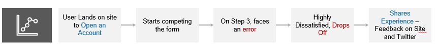 The user lands on the site to open an online bank account. While filling up the income details on step 3 faces an error. Highly dissatisfied, they dropped off and shared their experience via the feedback tool (on-site), and also on Twitter.