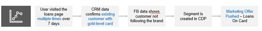 A customer visited the loans page on-site multiple times in the last 7 days and the CRM (customer relationship management) data indicates that they are an existing customer with a gold level credit card. The Facebook data shows the user is not following the brand. The strategy in this scenario is to create a segment in the CDP and push a marketing offer in the customer's Facebook destination promoting Loans on Card (with zero application fees).