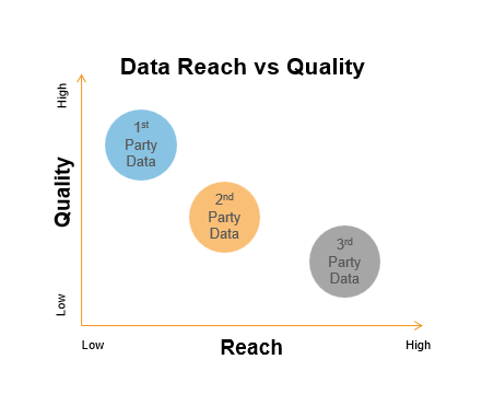 The customer data platform allows you to blend first-party data with second-party data, and even third party data - empowering advanced customer segmentation