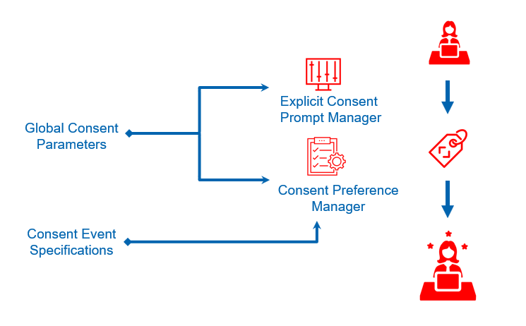A Consent Management Platform has multiple moving parts. Image shows Explicit Consent Manager and then the Consent Preference Manager and how Global Consent Parameters and Consent Event Specification manager controls these.